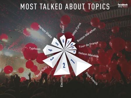 10 chủ đề được nhắc đến nhiều nhất trên Facebook trong năm 2013