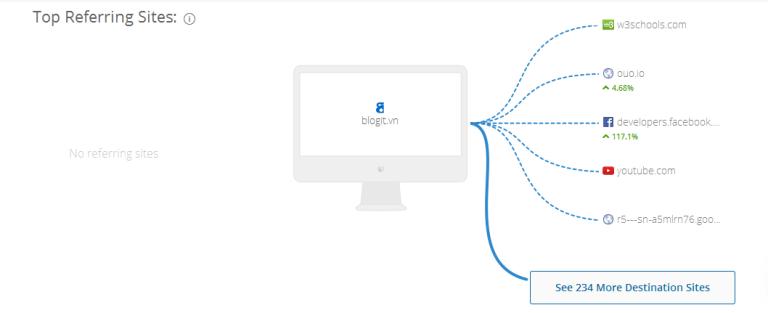 Hướng dẫn xem lưu lượng truy cập của một website bất kỳ